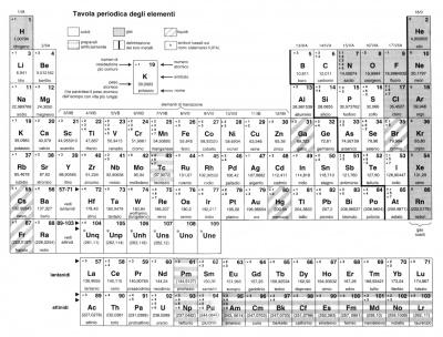 Materiale metallico tecnologica - Elementi della tavola periodica ...